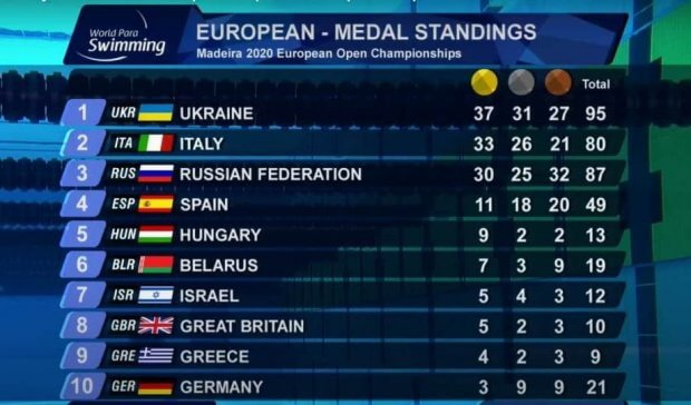 95 медалей на команду. Українські паралімпійці з тріумфом виграли чемпіонат Європи з плавання. медаль, паралімпиєць, плавання, спортсмен, чемпіонат європи