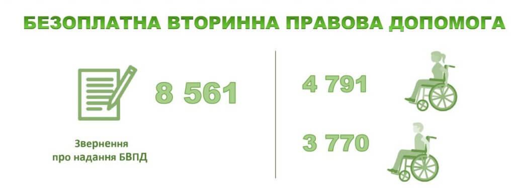 Захист прав осіб з інвалідністю: задоволено понад 70% судових позовів. бвпд, бпд, допомога, суд, інвалідність