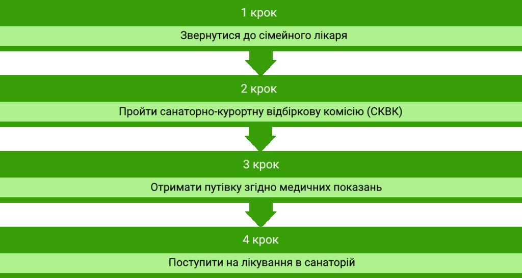 Три на всю область: як працюють реабілітаційні центри на Київщині. київщина, реабілітаційний центр, допомога, послуга, інвалідність