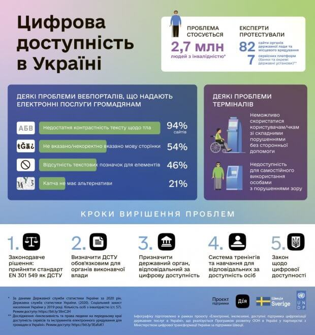 Мінцифра за підтримки ПРООН розпочинає створення стандарту цифрової доступності. мінцифра, проон, дослідження, цифрова доступність, інвалідність
